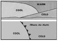 Cross section of a warm-front occlusion (top) and its weather symbol (bottom). The symbol is a line with alternating pointed and rounded barbs on the same side of the line pointing in the direction of movement. On a color map, the line is purple. In the warm-front occlusion, air under the cold front is not as cold as air ahead of the warm front; and when the cold front overtakes the warm front, the cool air rides over the colder air. In a warm-front occlusion, cool air replaces cold air at the surface. (Courtesy of U.S. government publication.)