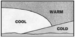 Cross section of a cold-front occlusion. Its weather map symbol is the same as that for a warm-front occlusion, and the coldest air is under the cold front. When it overtakes the warm front, it lifts the warm front aloft, and cold air replaces cool air at the surface. (Courtesy of U.S. government publication.)