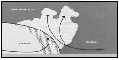 A slow-moving cold front underrunning warm, moist, unstable air. Clouds are stratified with embedded cumulonimbus and thunderstorms. This type of frontal weather is especially hazardous for aircraft, since the individual thunderstorms are hidden and cannot be avoided unless the aircraft is equipped with airborne radar. (Courtesy of U.S. government publication.)