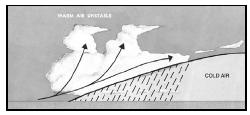 A warm front with overrunning warm, moist, unstable air. (Courtesy of U.S. government publication.)