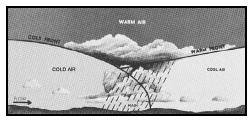 A cold-front occlusion lifting warm, moist, stable air. Associated weather encompasses that associated with both warm and cold fronts when air is moist and stable. (Courtesy of U.S. government publication.)