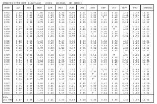 2001 Boise, Idaho (BOI) - average, low, world, daily, high